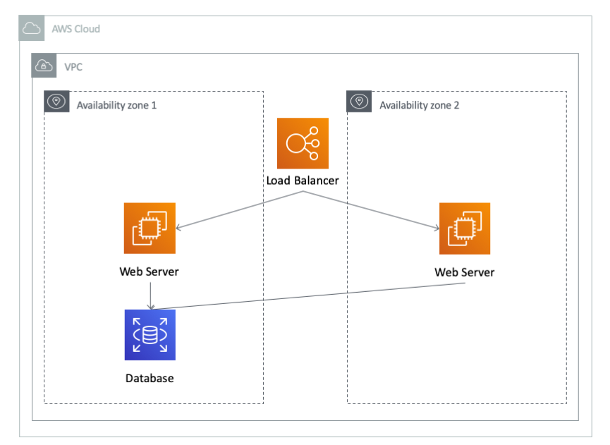 Automate Infrastructure Setup for AWS Lightsail | Scratchpad